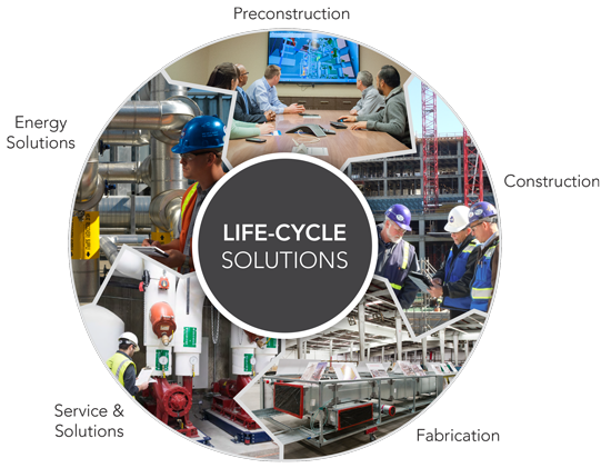 Building Total Cost of Ownership and Life Cycle Solutions